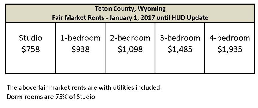 Fair Market Rents 2017 small
